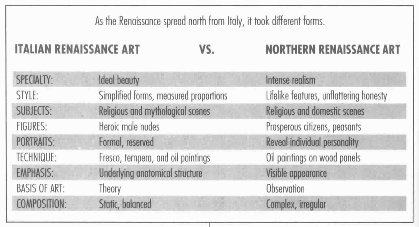a comparison of differences between italian and french baroque architecture Below is an essay on comparison between baroque and rococo continuation of the baroque , there are differences between two italian baroque.